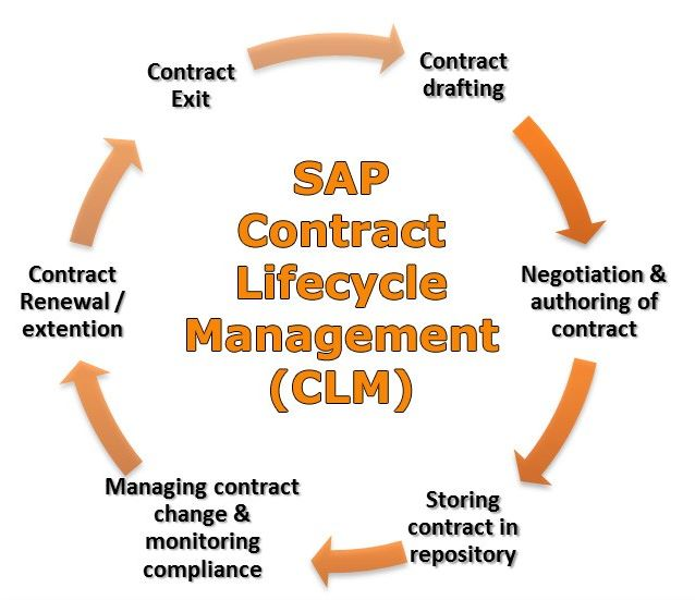 SAP Sourcing - Contract Lifecycle Management (CLM)